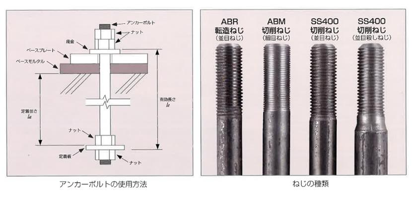 アンカーボルトの使用方法とねじの種類